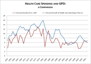 Growth in health care spending has consistently outpaced GDP growth since the 1960s. In particular, it has substantially outpaced GDP growth during recessionary periods.